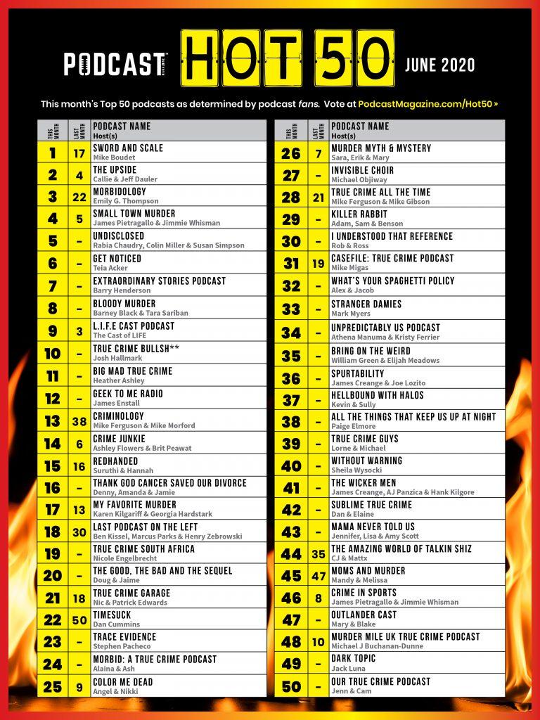 June 2020 Hot 50