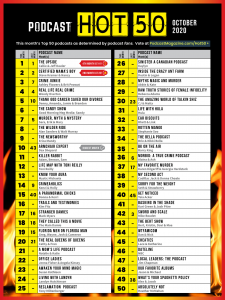 October 2020 Hot 50 Chart