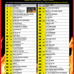 Hot 50 Countdown - April 2021