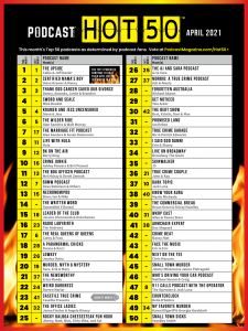Hot 50 Countdown - April 2021